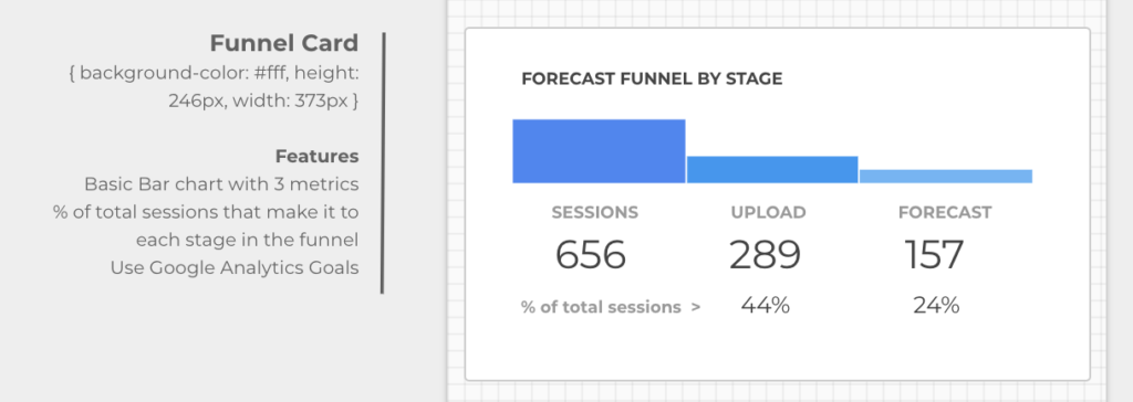 forecast funnel by stage in the flow
