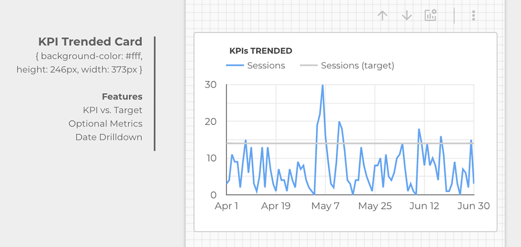 KPI Trended card featuring a time series chart vs target and optional metrics and drill downs.
