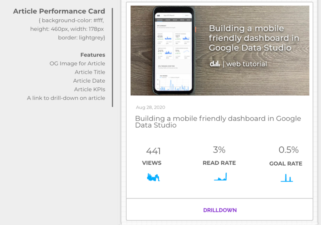 An Article Performance Card