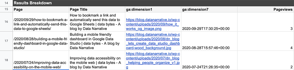 Results from a Google Analytics Query using the GA Addon for Google Sheets